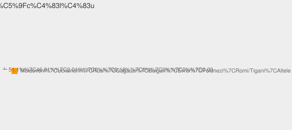 Nationalitati Satul Işcălău